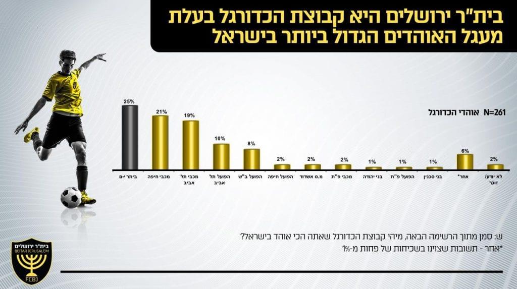 """סקר אוהדים בית""""ר ירושלים"""